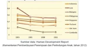 Perbandingan IKG Indonesia di ASEAN