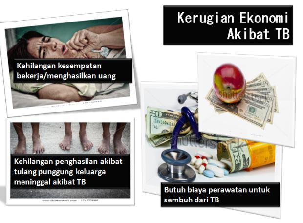 0_Kerugian Ekonomi TB