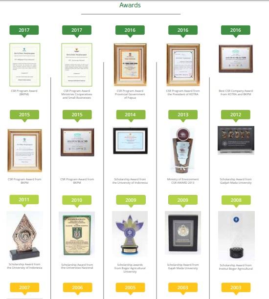 Berbagai penghargaan yang telah diterima Korindo